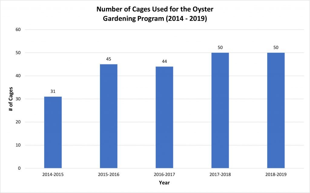 Number Of Cages Used For The Oyster Gardenign Program 2014 2019