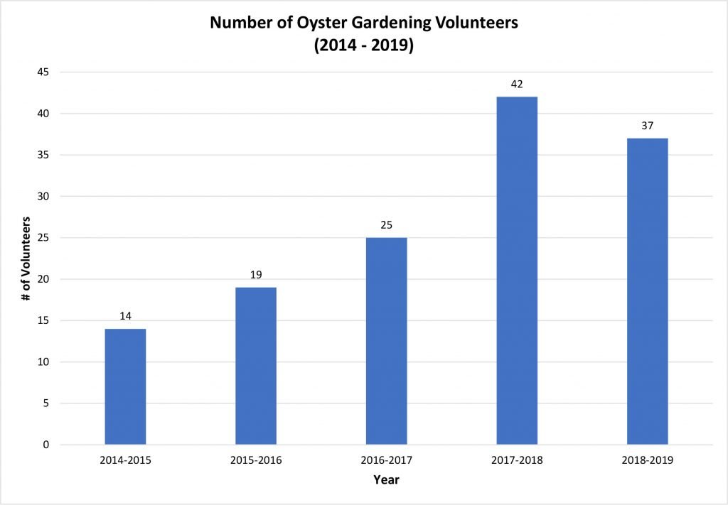 Number Of Oyster Garden Volunteers 2014 2019