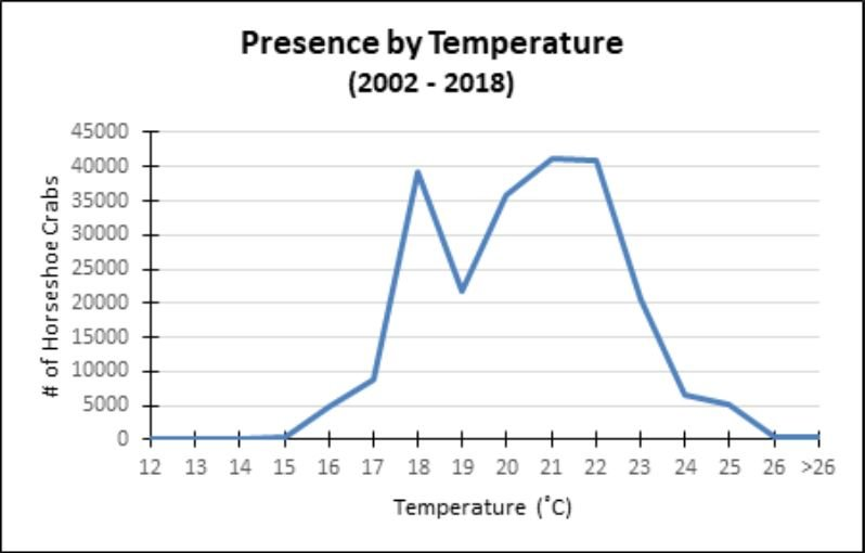 Horseshoe Crabs Presence By Temperature